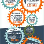 [Infografía] Cómo repartir las tareas de Social Media