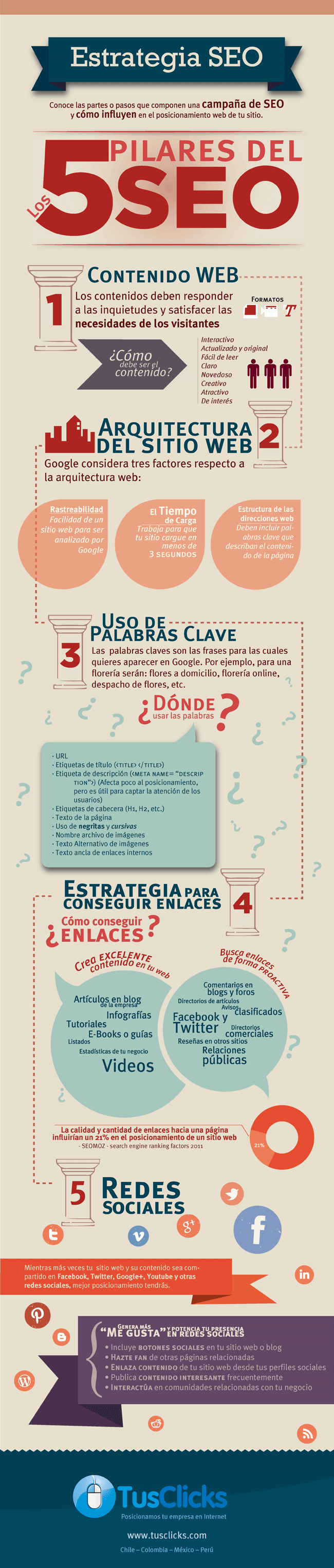 pilares-seo-marketing-online-digital