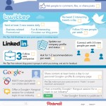 Social Media Checklist [Infografía]
