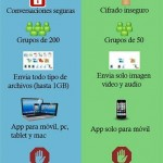 Telegram vs Whatsapp [Infografía]